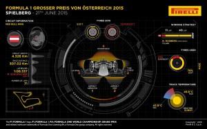 F1 en Austria: Consideraciones previas